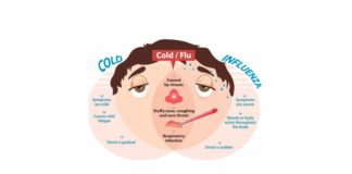 Signs Of Serious Flu Infection
